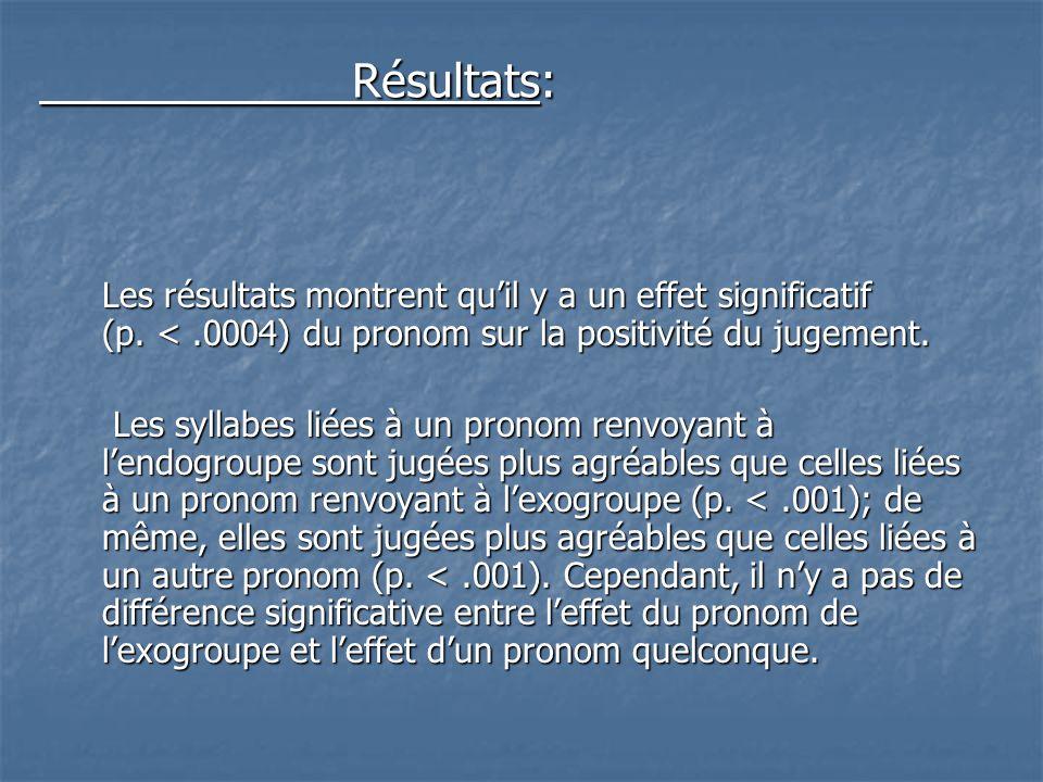 Les résultats montrent qu'il y a un effet significatif (p. <.0004) du pronom sur la positivité du jugement. Les syllabes liées à un pronom renvoyant à