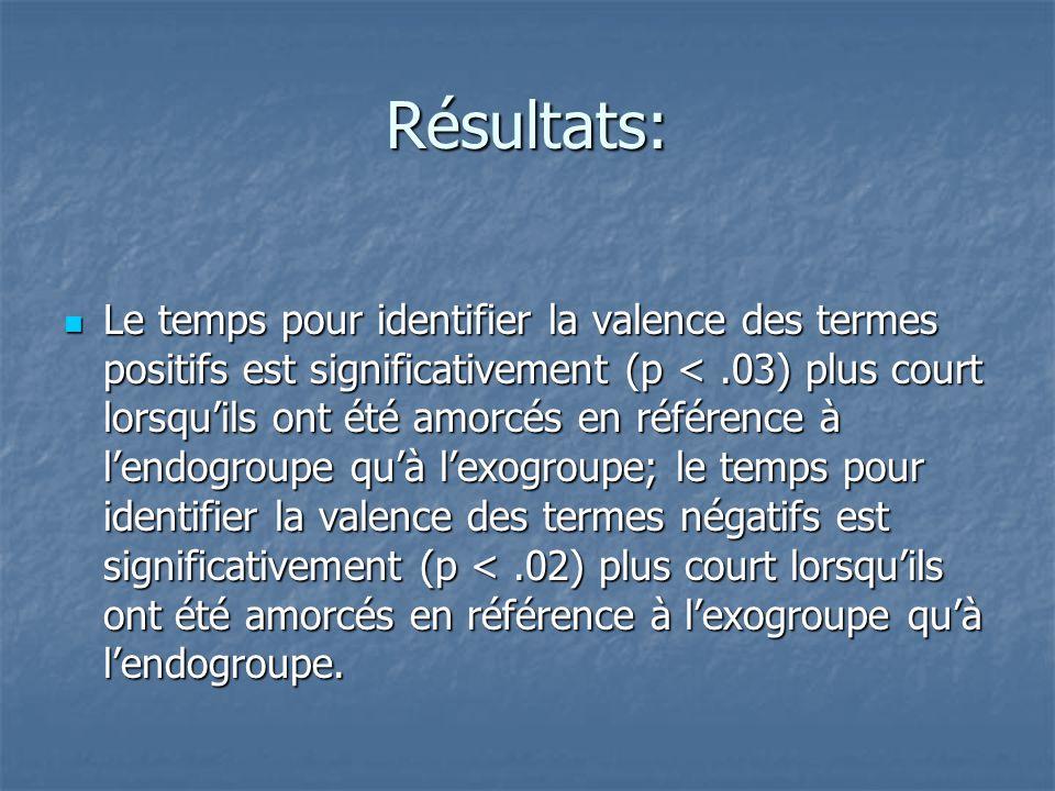 Résultats:  Le temps pour identifier la valence des termes positifs est significativement (p <.03) plus court lorsqu'ils ont été amorcés en référence