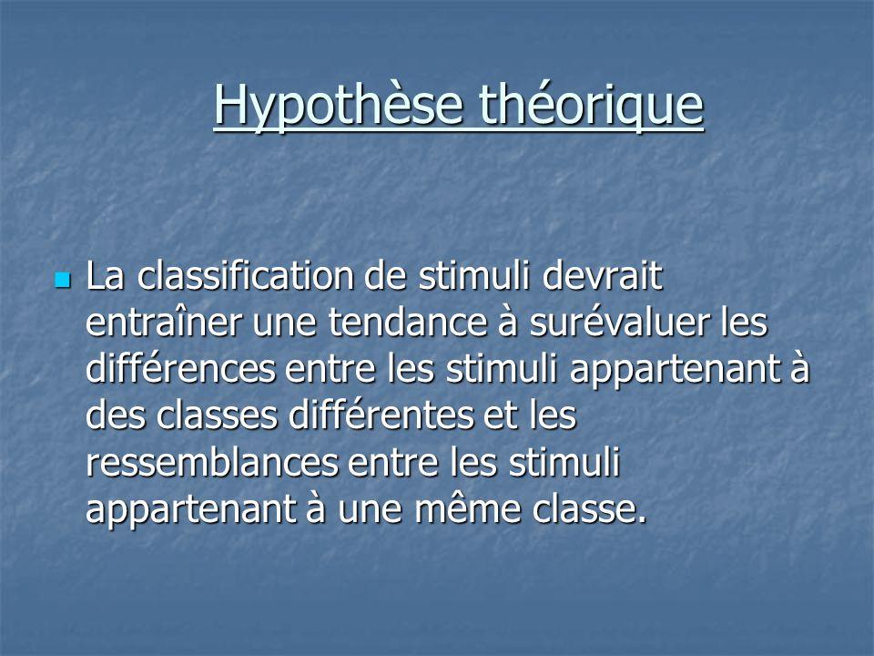 Hypothèse théorique Hypothèse théorique  La classification de stimuli devrait entraîner une tendance à surévaluer les différences entre les stimuli a