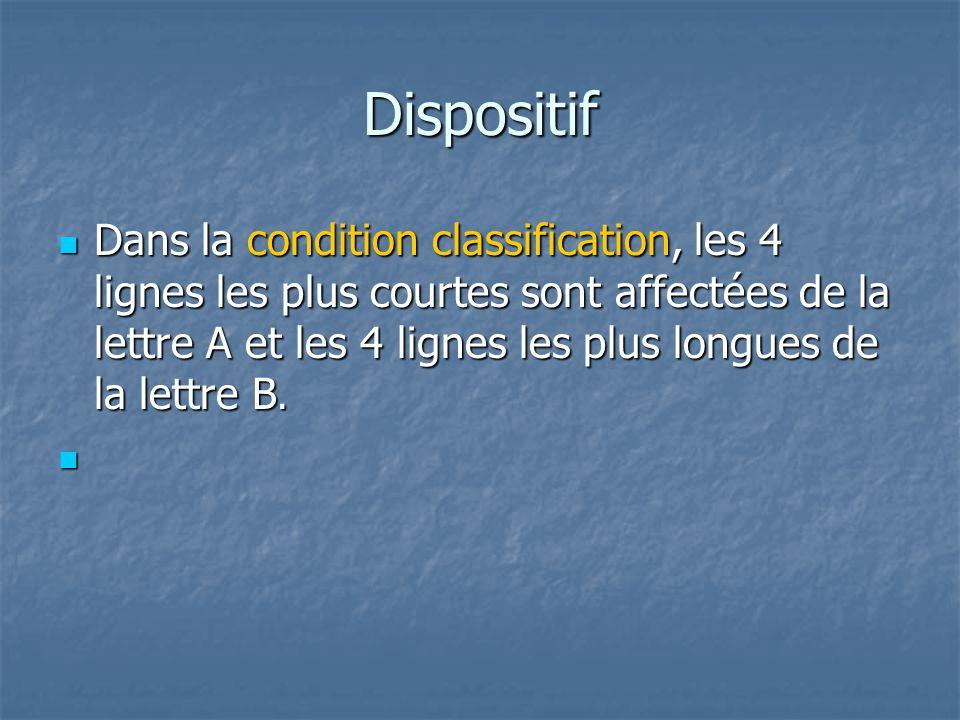 Dispositif  Dans la condition classification, les 4 lignes les plus courtes sont affectées de la lettre A et les 4 lignes les plus longues de la lett