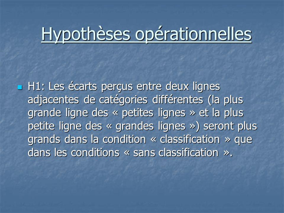 Hypothèses opérationnelles  H1: Les écarts perçus entre deux lignes adjacentes de catégories différentes (la plus grande ligne des « petites lignes »