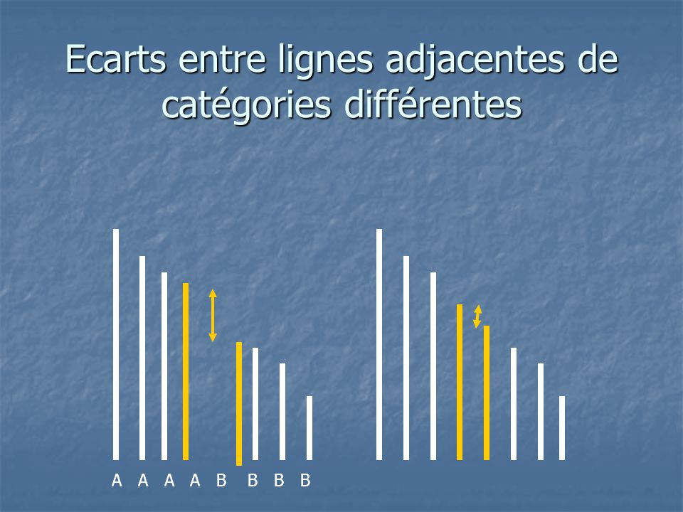 Hypothèses opérationnelles H2: Les écarts perçus entre deux lignes adjacentes d'une même catégorie (« grande ligne » ou « petite ligne ») seront plus petits dans la condition « classification » que dans les conditions « sans classification ».