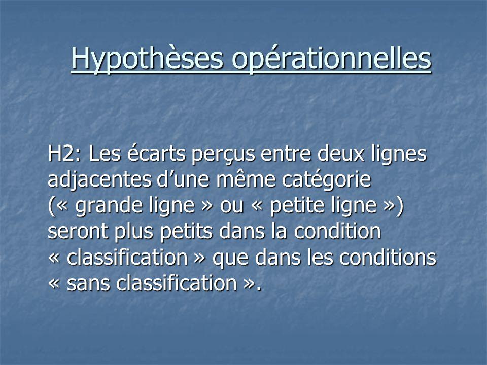 Hypothèses opérationnelles H2: Les écarts perçus entre deux lignes adjacentes d'une même catégorie (« grande ligne » ou « petite ligne ») seront plus