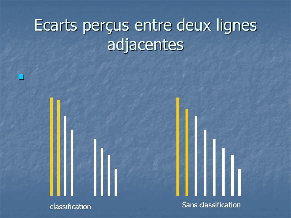 Résultats: Résultats: L'écart perçu entre les lignes adjacentes de classes différentes est en moyenne de 1,9 dans la condition « classification » contre 1,1 dans les autres conditions.