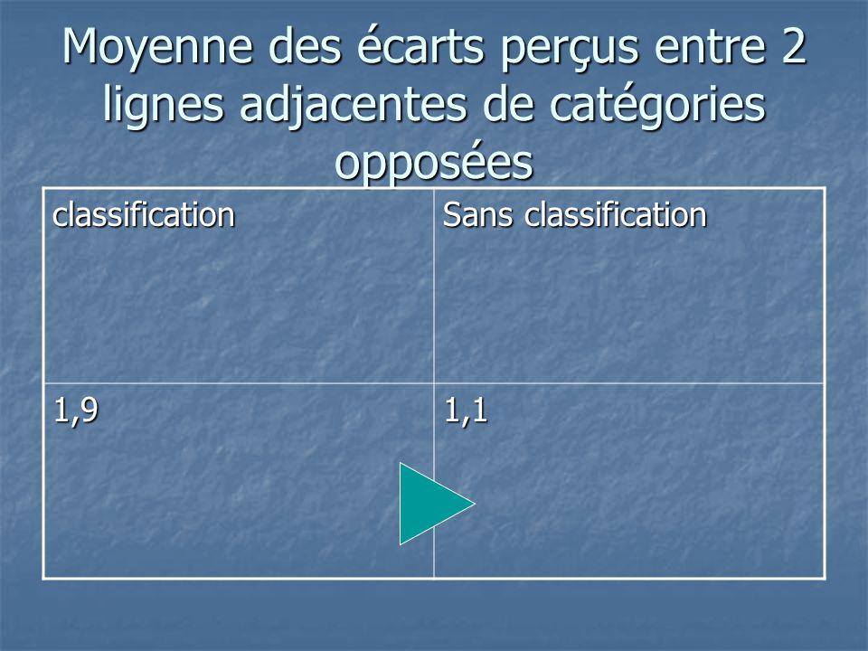 Moyenne des écarts perçus entre 2 lignes adjacentes de catégories opposées classification Sans classification 1,91,1