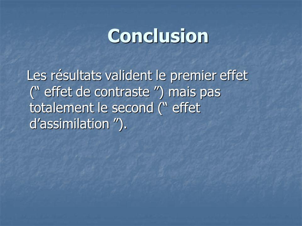 """Conclusion Conclusion Les résultats valident le premier effet ("""" effet de contraste """") mais pas totalement le second ("""" effet d'assimilation """"). Les r"""