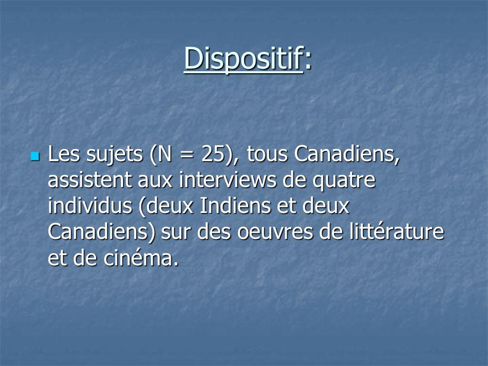 Dispositif: Dispositif:  Les sujets (N = 25), tous Canadiens, assistent aux interviews de quatre individus (deux Indiens et deux Canadiens) sur des o