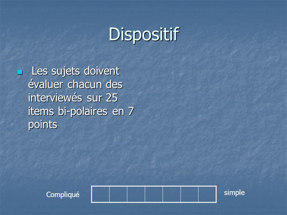 Dispositif  Les sujets doivent évaluer chacun des interviewés sur 25 items bi-polaires en 7 points Compliqué simple