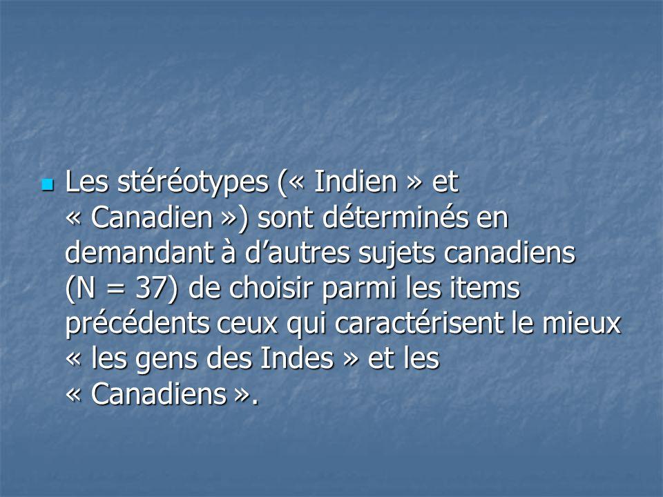  Les stéréotypes (« Indien » et « Canadien ») sont déterminés en demandant à d'autres sujets canadiens (N = 37) de choisir parmi les items précédents