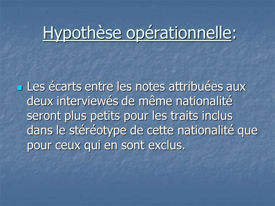 Hypothèse opérationnelle: Hypothèse opérationnelle:  Les écarts entre les notes attribuées aux deux interviewés de même nationalité seront plus petit