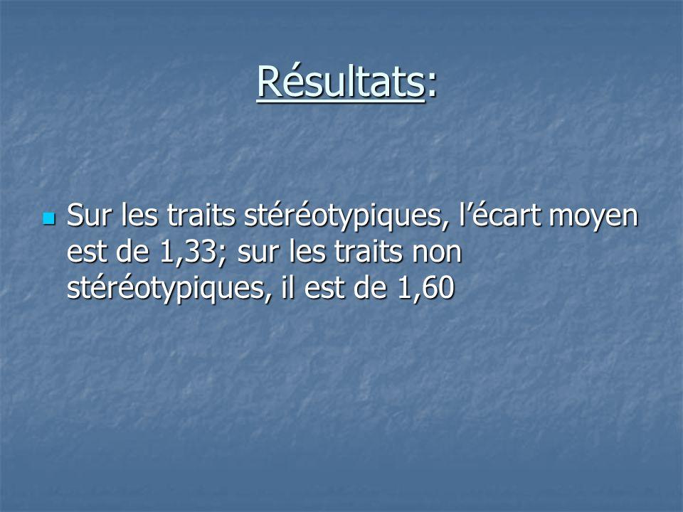 Résultats: Résultats:  Sur les traits stéréotypiques, l'écart moyen est de 1,33; sur les traits non stéréotypiques, il est de 1,60