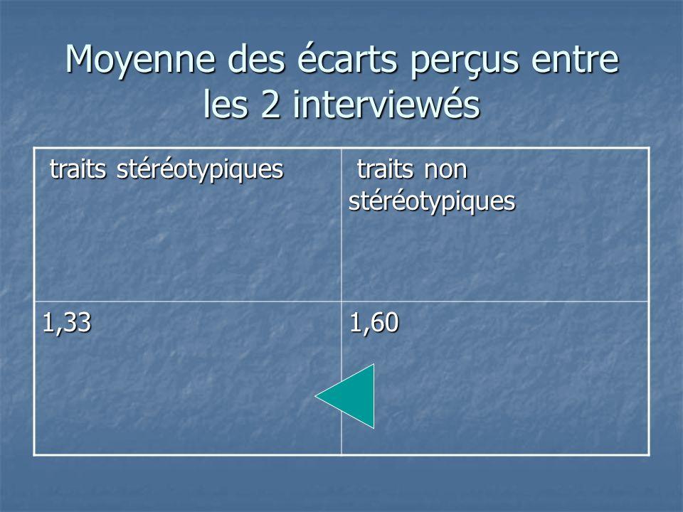 Moyenne des écarts perçus entre les 2 interviewés traits stéréotypiques traits stéréotypiques traits non stéréotypiques traits non stéréotypiques 1,33