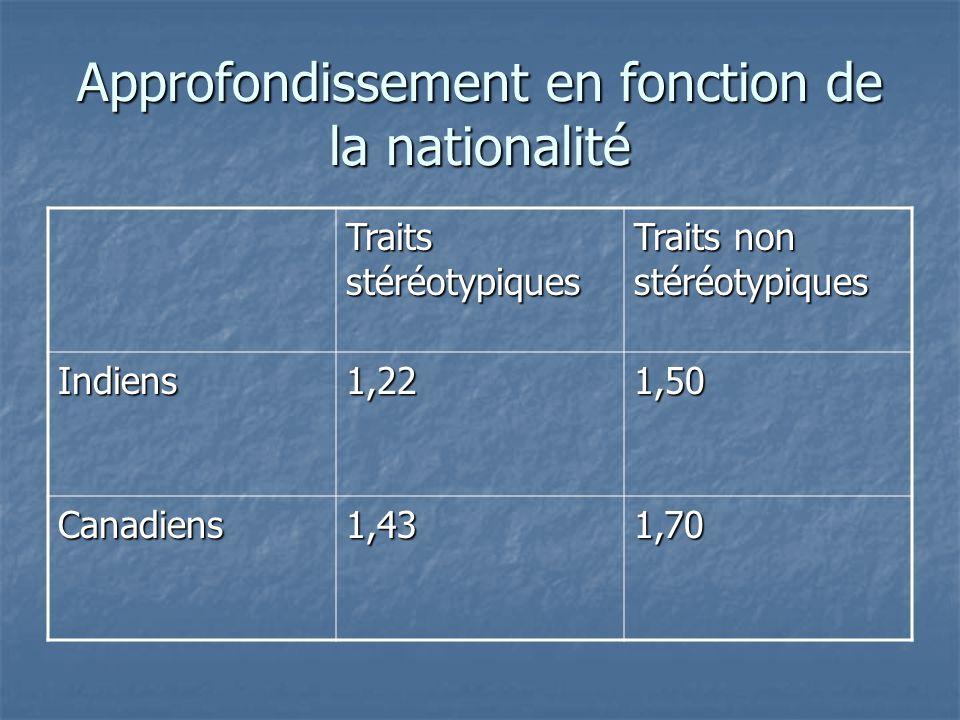 Approfondissement en fonction de la nationalité Traits stéréotypiques Traits non stéréotypiques Indiens1,221,50 Canadiens1,431,70