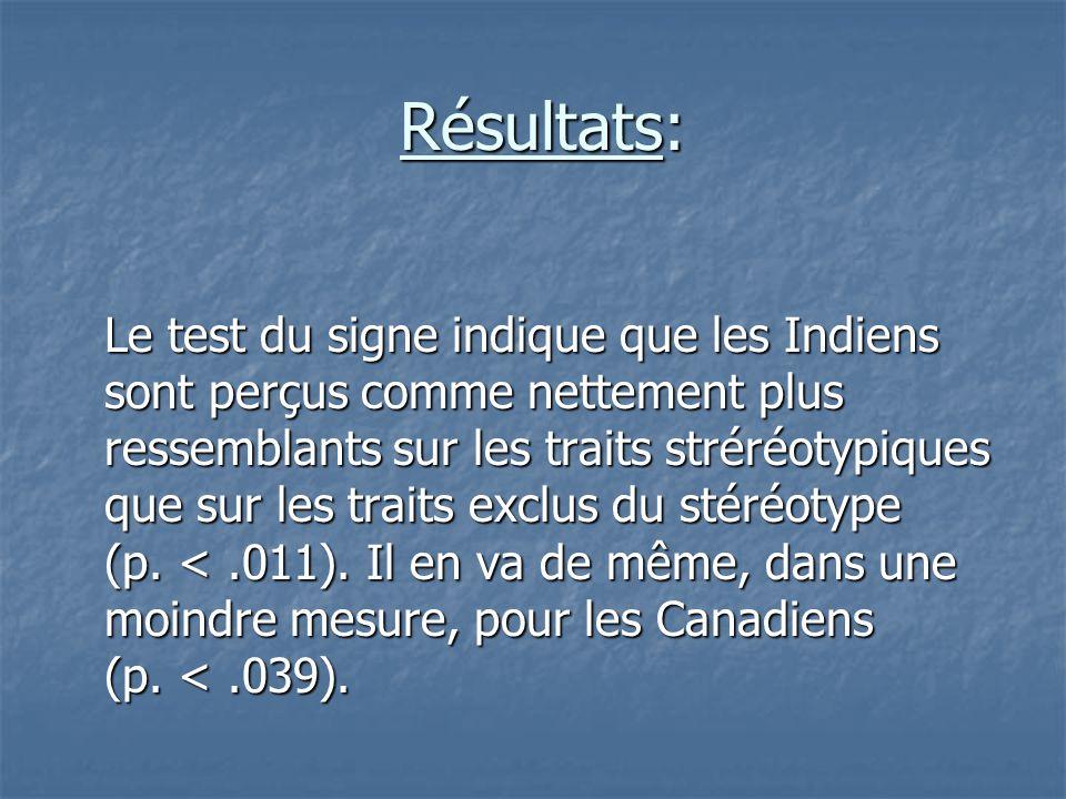 Résultats: Résultats: Le test du signe indique que les Indiens sont perçus comme nettement plus ressemblants sur les traits stréréotypiques que sur le