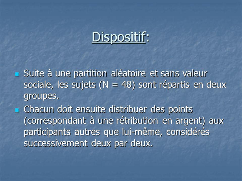 Dispositif: Dispositif:  Suite à une partition aléatoire et sans valeur sociale, les sujets (N = 48) sont répartis en deux groupes.  Chacun doit ens