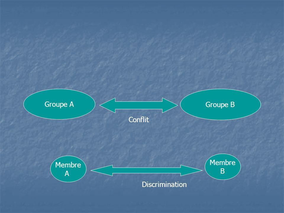 Groupe A Groupe B Membre A Membre B Discrimination Conflit