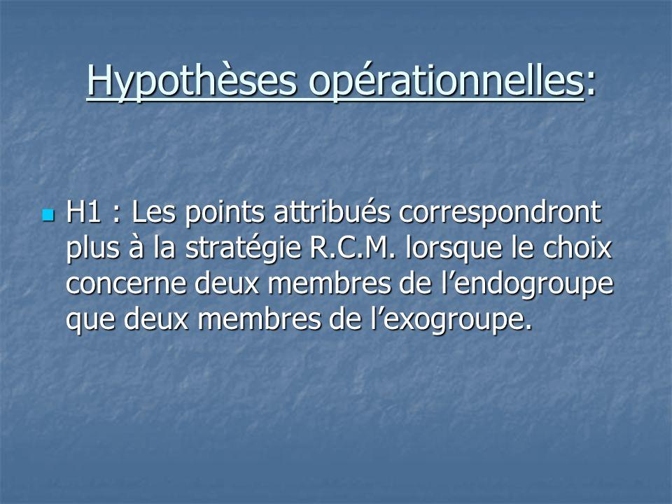 Hypothèses opérationnelles: Hypothèses opérationnelles:  H2 : Lorsque le choix concerne un membre de chaque groupe, les points attribués correspondront plus à la stratégie D.M.