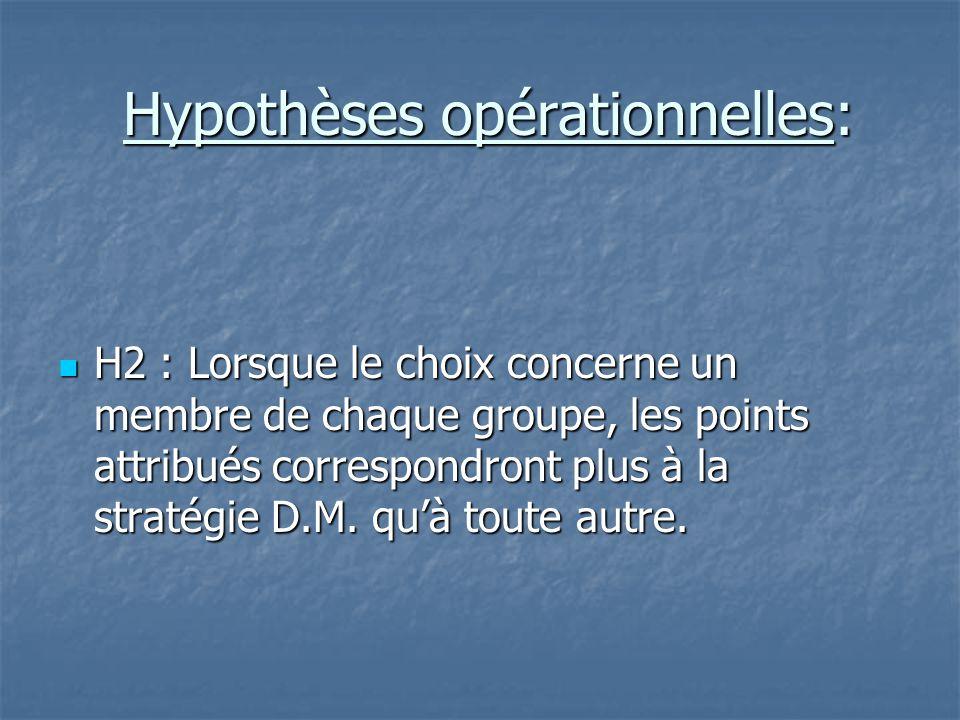 Hypothèses opérationnelles: Hypothèses opérationnelles:  H2 : Lorsque le choix concerne un membre de chaque groupe, les points attribués correspondro
