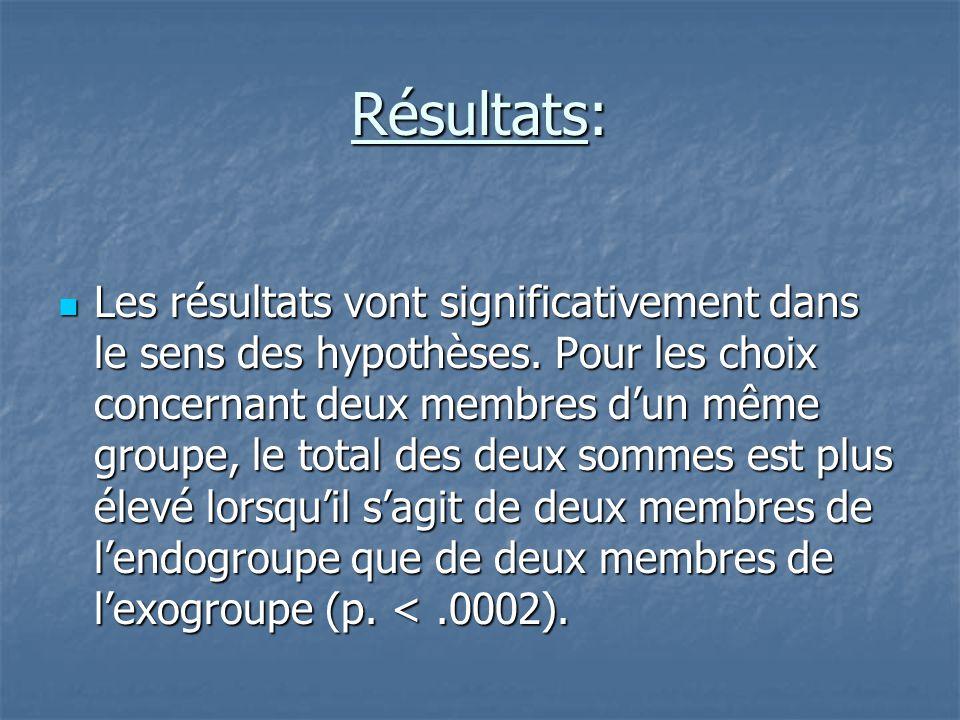 Résultats:  Les résultats vont significativement dans le sens des hypothèses. Pour les choix concernant deux membres d'un même groupe, le total des d