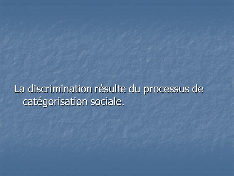 Catégorisation sociale Groupe B M A M B Groupe A
