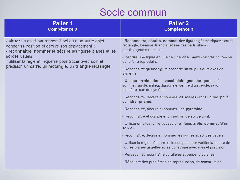 Socle commun Palier 1 Compétence 3 Palier 2 Compétence 3 - situer un objet par rapport à soi ou à un autre objet, donner sa position et décrire son dé