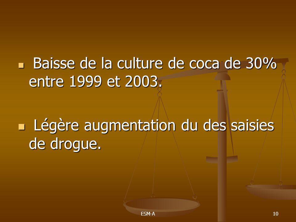 10  Baisse de la culture de coca de 30% entre 1999 et 2003.  Légère augmentation du des saisies de drogue.