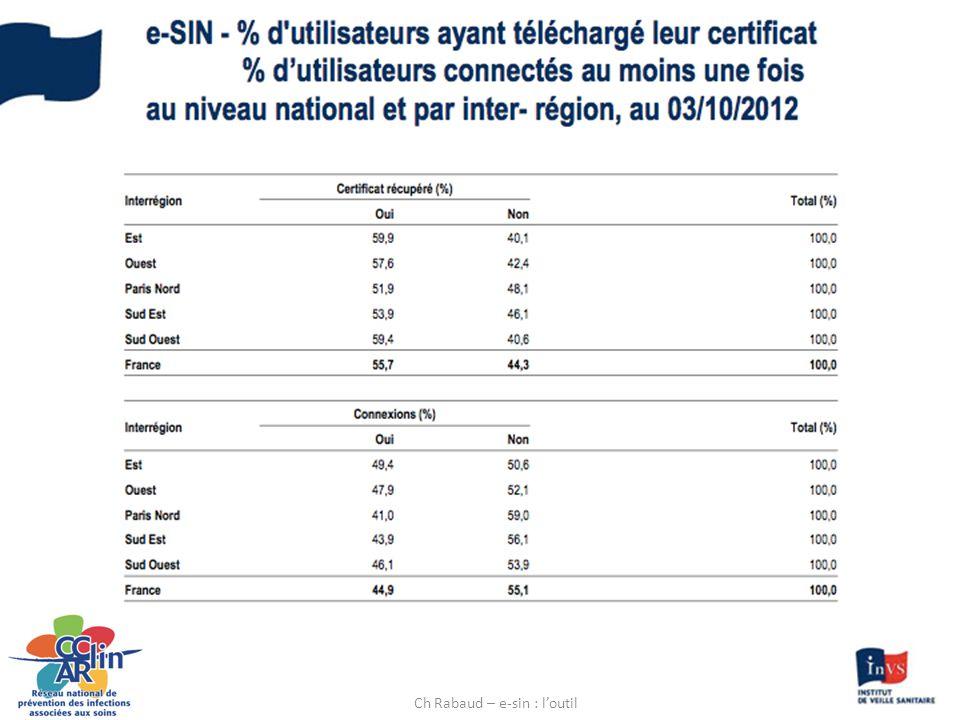 28/11/2012M llorens E-sin côté déclarant11 Ch Rabaud – e-sin : l'outil