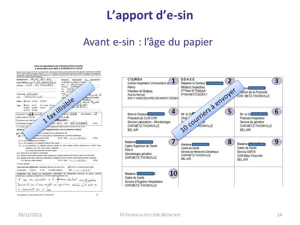 Avant e-sin : l'âge du papier 28/11/201214M llorens e-sin côté déclarant 1 fax illisible 123 456 789 10 L'apport d'e-sin 10 courriers à envoyer