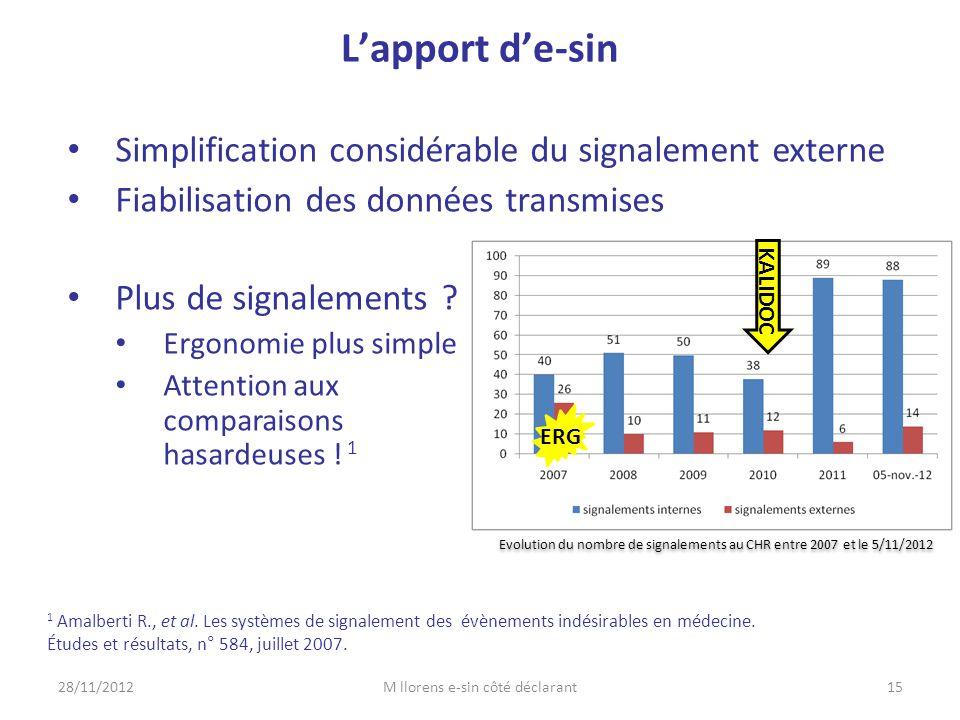 28/11/2012M llorens e-sin côté déclarant15 L'apport d'e-sin • Simplification considérable du signalement externe • Fiabilisation des données transmise