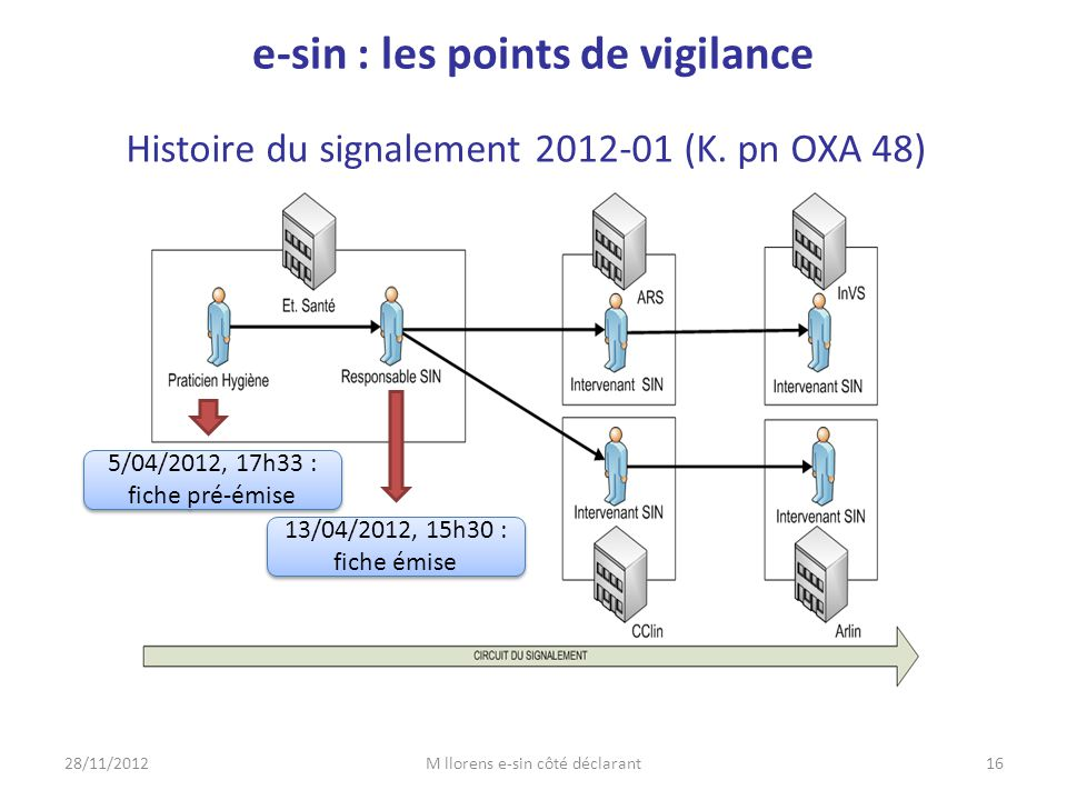 Histoire du signalement 2012-01 (K. pn OXA 48) 28/11/201216M llorens e-sin côté déclarant e-sin : les points de vigilance 5/04/2012, 17h33 : fiche pré