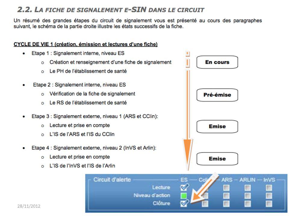 28/11/20126 Ch Rabaud – e-sin : l'outil