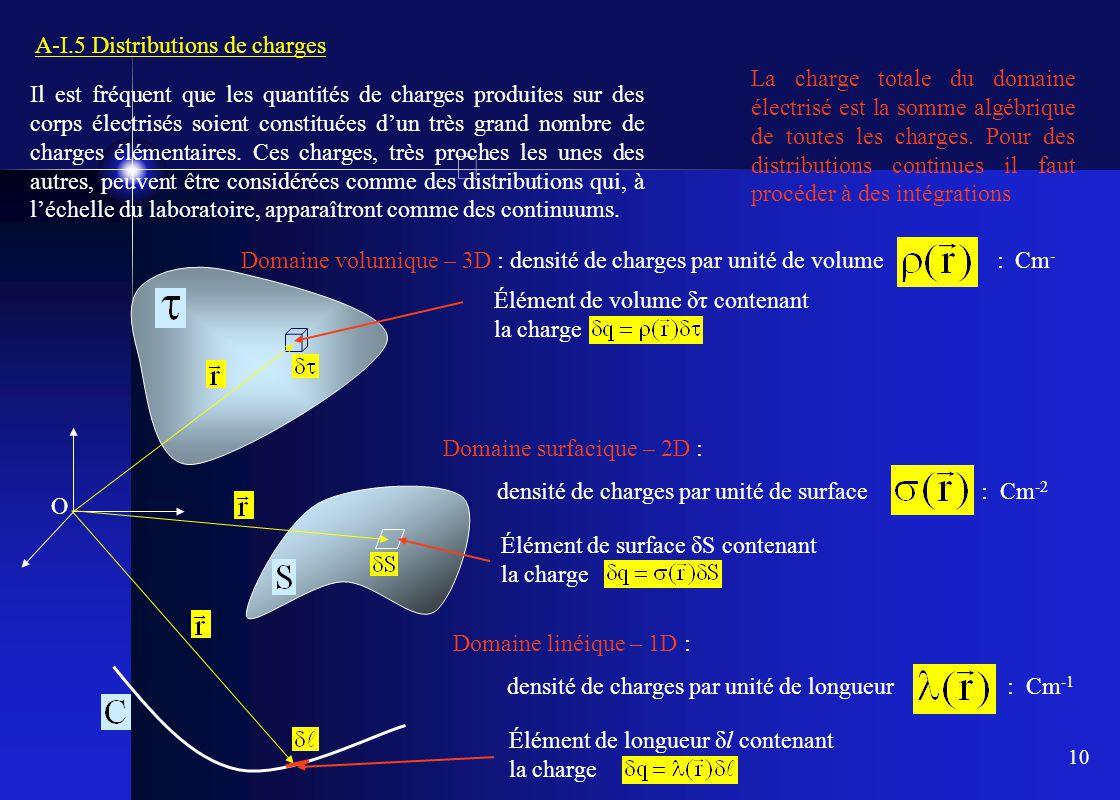 10 A-I.5 Distributions de charges Il est fréquent que les quantités de charges produites sur des corps électrisés soient constituées d'un très grand n