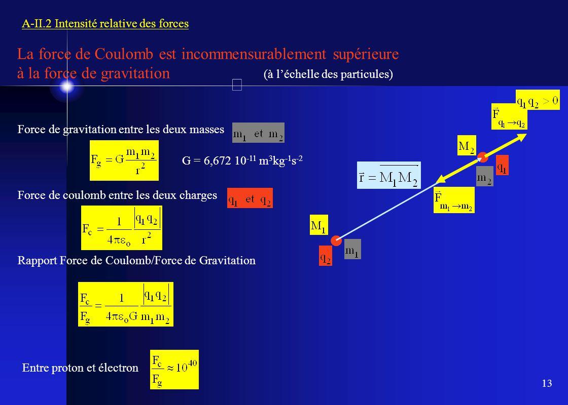 13 A-II.2 Intensité relative des forces Force de gravitation entre les deux masses Force de coulomb entre les deux charges Rapport Force de Coulomb/Fo