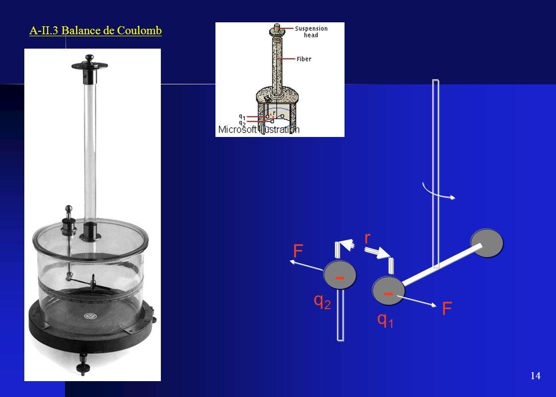 14 A-II.3 Balance de Coulomb - - r F F q1q1 q2q2