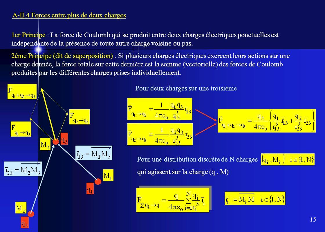 15 A-II.4 Forces entre plus de deux charges 1er Principe : La force de Coulomb qui se produit entre deux charges électriques ponctuelles est indépenda