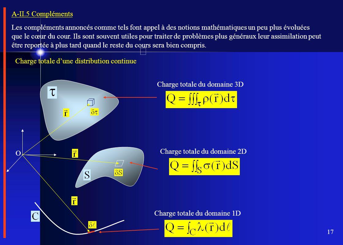 17 A-II.5 Compléments Les compléments annoncés comme tels font appel à des notions mathématiques un peu plus évoluées que le cœur du cour. Ils sont so