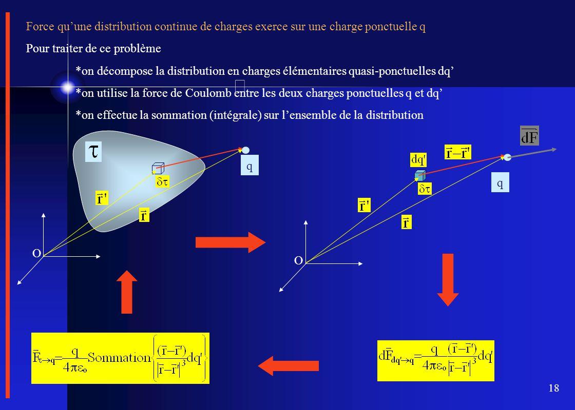 18 Force qu'une distribution continue de charges exerce sur une charge ponctuelle q Pour traiter de ce problème *on décompose la distribution en charg