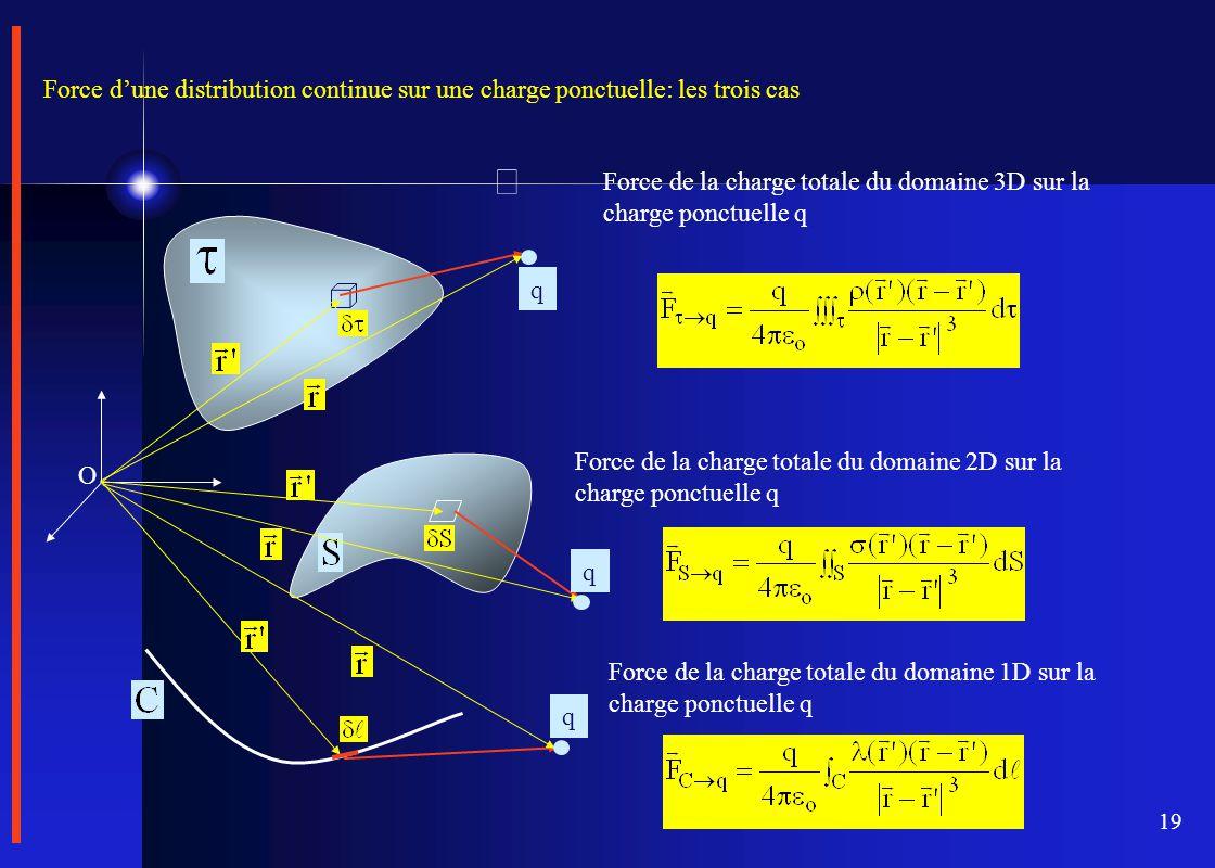 19 O Force d'une distribution continue sur une charge ponctuelle: les trois cas q q q Force de la charge totale du domaine 3D sur la charge ponctuelle