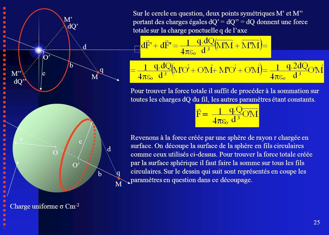 25 O' M q b c M' dQ' M'' dQ'' d Sur le cercle en question, deux points symétriques M' et M'' portant des charges égales dQ' = dQ'' = dQ donnent une fo