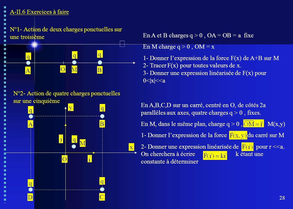 28 A-II.6 Exercices à faire N°1- Action de deux charges ponctuelles sur une troisième O A B q q q M En A et B charges q > 0, OA = OB = a fixe En M cha