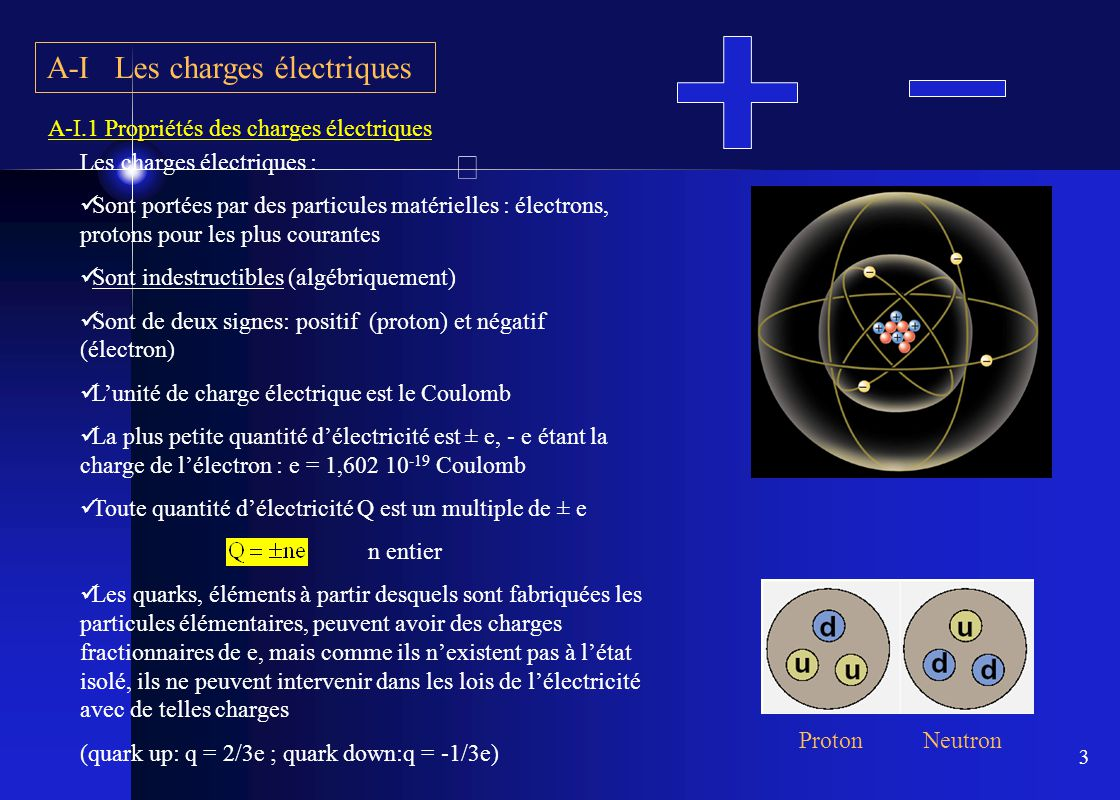 3 A-I Les charges électriques Les charges électriques :  Sont portées par des particules matérielles : électrons, protons pour les plus courantes  S