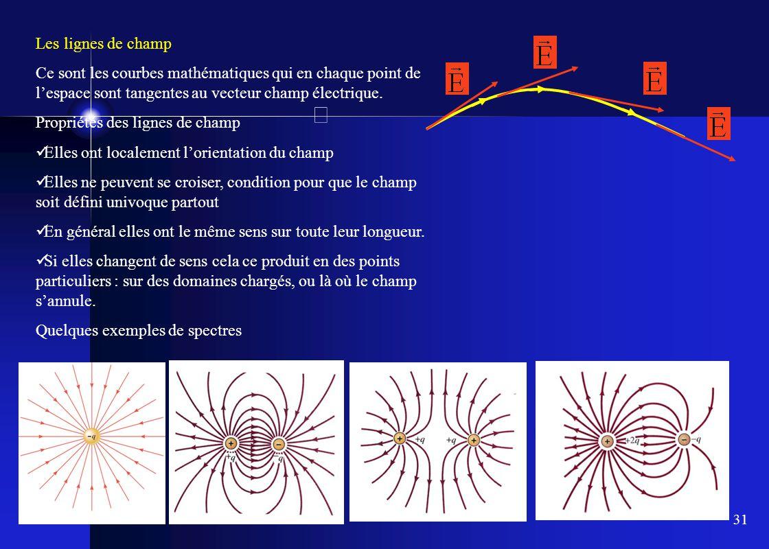 31 Les lignes de champ Ce sont les courbes mathématiques qui en chaque point de l'espace sont tangentes au vecteur champ électrique. Propriétés des li