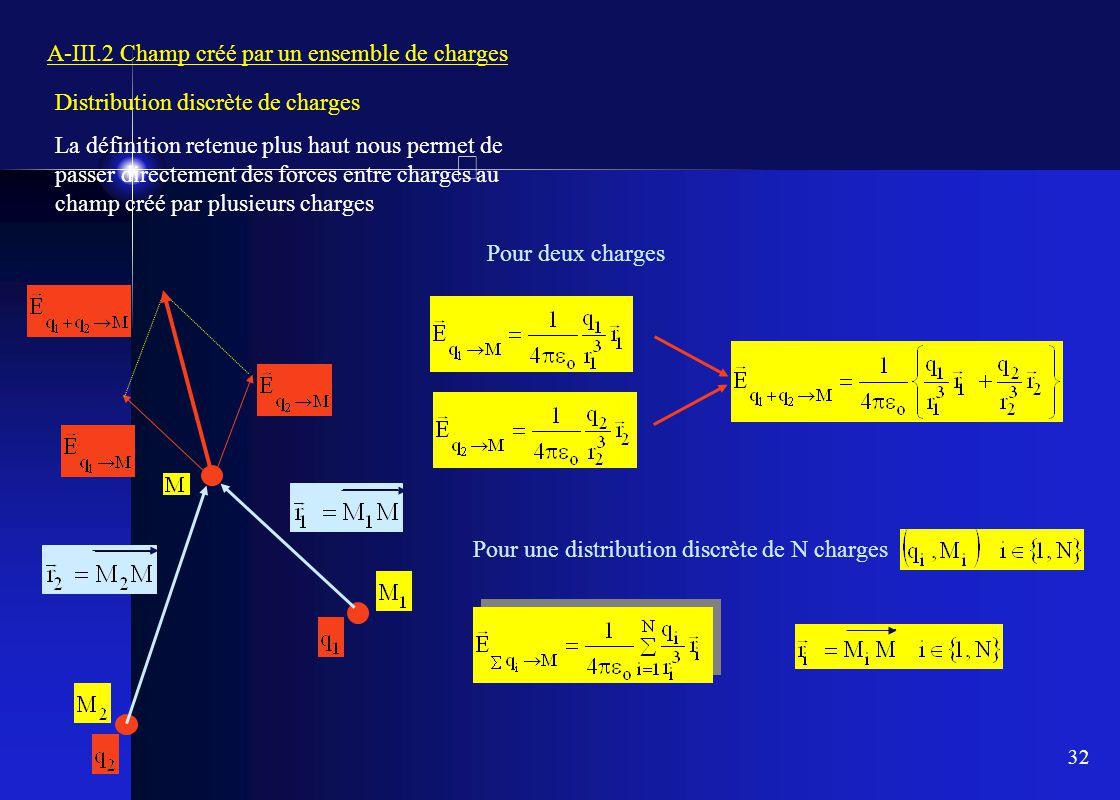 32 A-III.2 Champ créé par un ensemble de charges Distribution discrète de charges La définition retenue plus haut nous permet de passer directement de