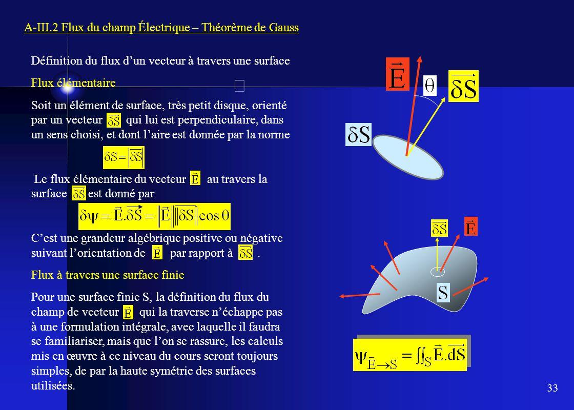 33 A-III.2 Flux du champ Électrique – Théorème de Gauss Définition du flux d'un vecteur à travers une surface Flux élémentaire Soit un élément de surf
