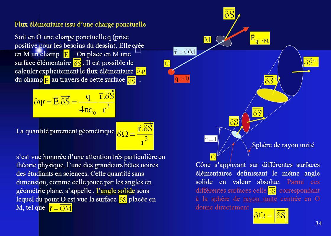 34 Flux élémentaire issu d'une charge ponctuelle Soit en O une charge ponctuelle q (prise positive pour les besoins du dessin). Elle crée en M un cham