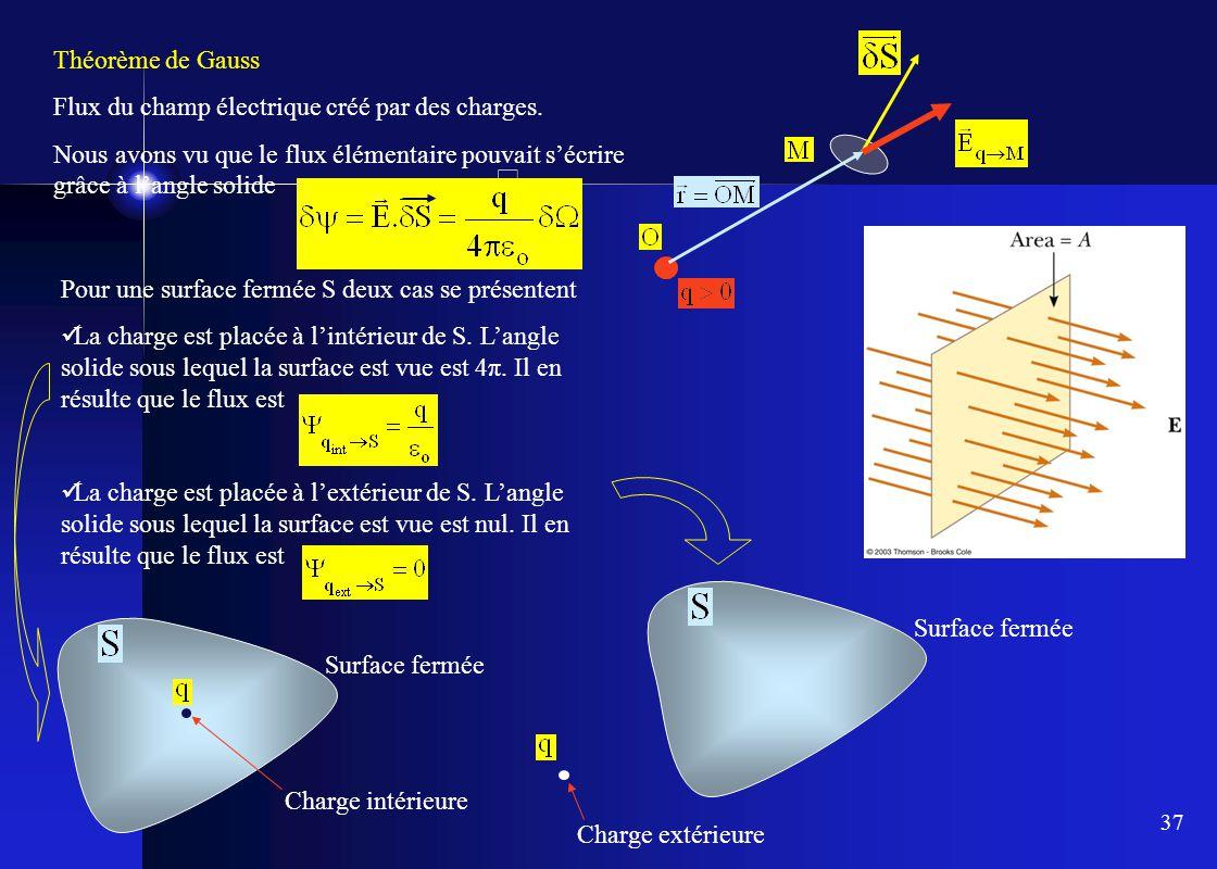 37 Théorème de Gauss Flux du champ électrique créé par des charges. Nous avons vu que le flux élémentaire pouvait s'écrire grâce à l'angle solide Pour
