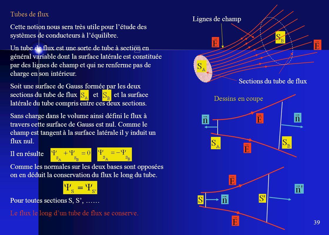 39 Tubes de flux Cette notion nous sera très utile pour l'étude des systèmes de conducteurs à l'équilibre. Un tube de flux est une sorte de tube à sec