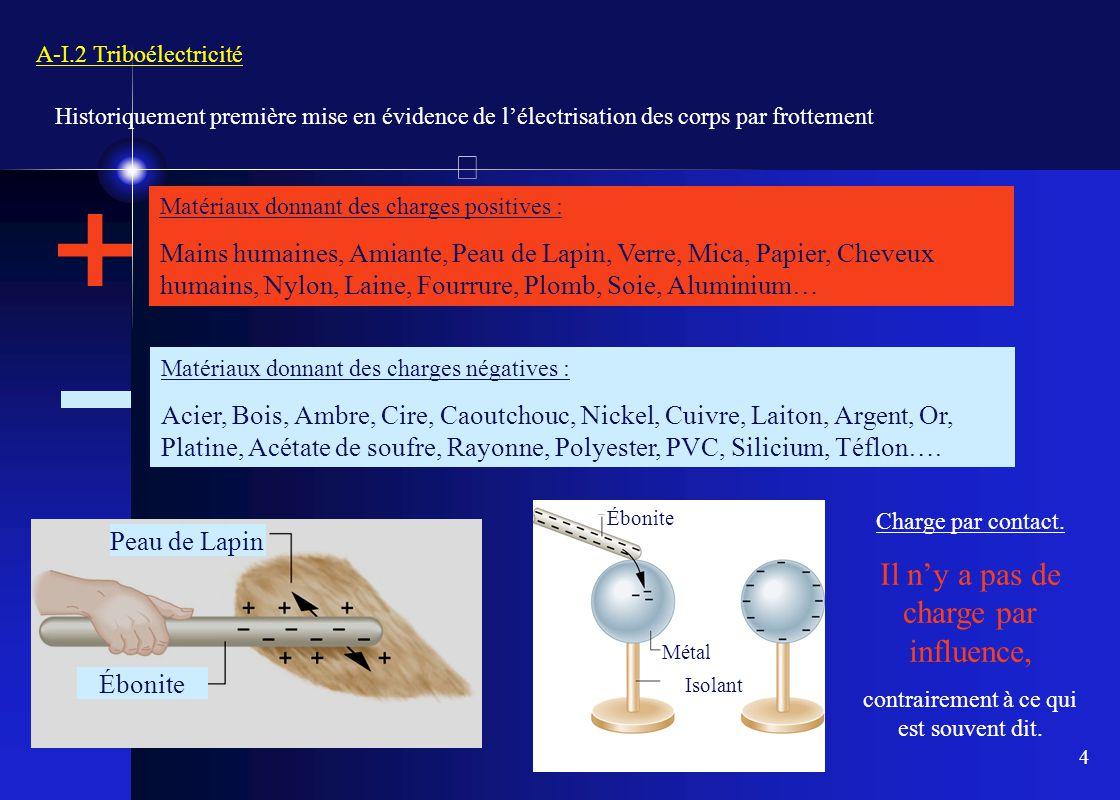4 A-I.2 Triboélectricité Historiquement première mise en évidence de l'électrisation des corps par frottement Matériaux donnant des charges positives