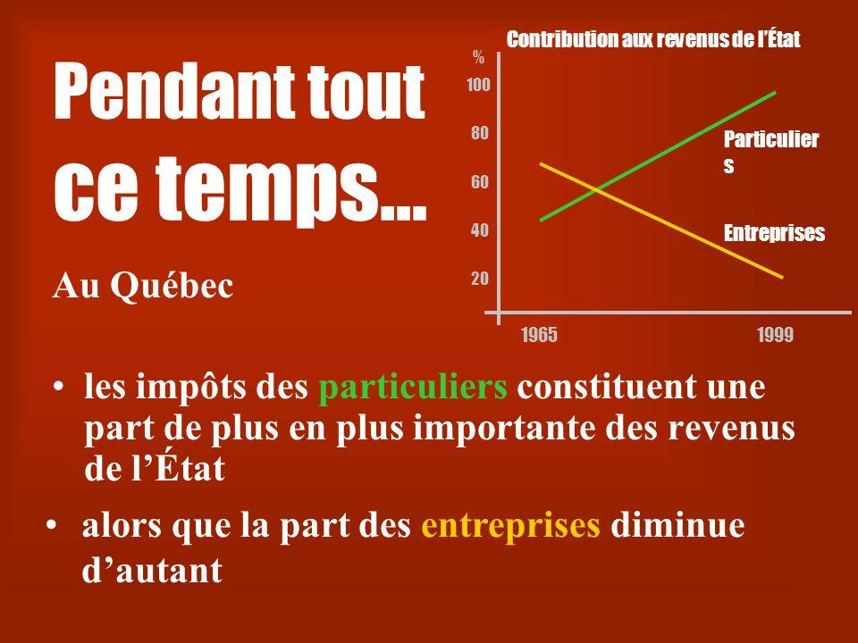 20 40 Contribution aux revenus de l'État 60 80 100 % 19651999 Pendant tout ce temps… Au Québec •les impôts des particuliers constituent une part de plus en plus importante des revenus de l'État •alors que la part des entreprises diminue d'autant Particulier s Entreprises
