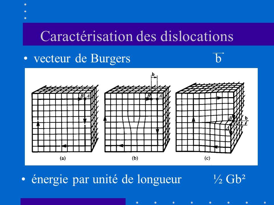 Caractérisation des dislocations •vecteur de Burgers b •énergie par unité de longueur ½ Gb²